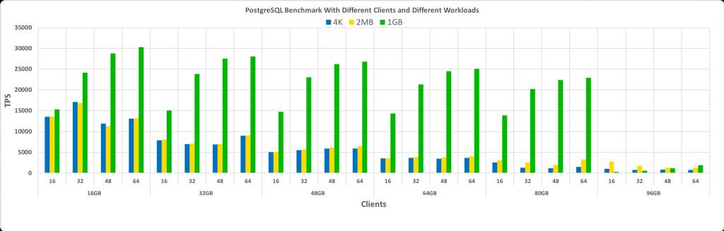 Сравнительное тестирование работы PostgreSQL с большими страницами Linux - 2