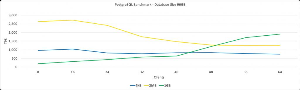 Сравнительное тестирование работы PostgreSQL с большими страницами Linux - 4