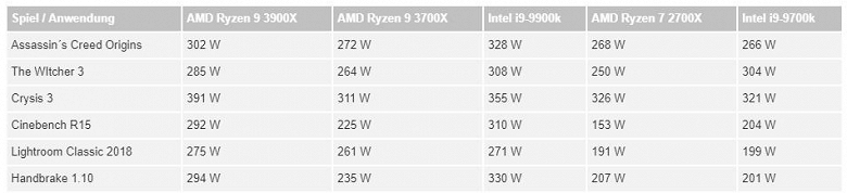 Тесты процессоров Ryzen 9 3900X и Ryzen 7 3700X демонстрируют их превосходство над конкурентами