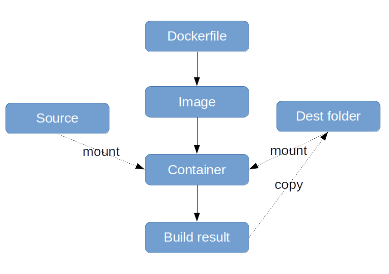 Инфраструктура сборки проекта с docker - 3