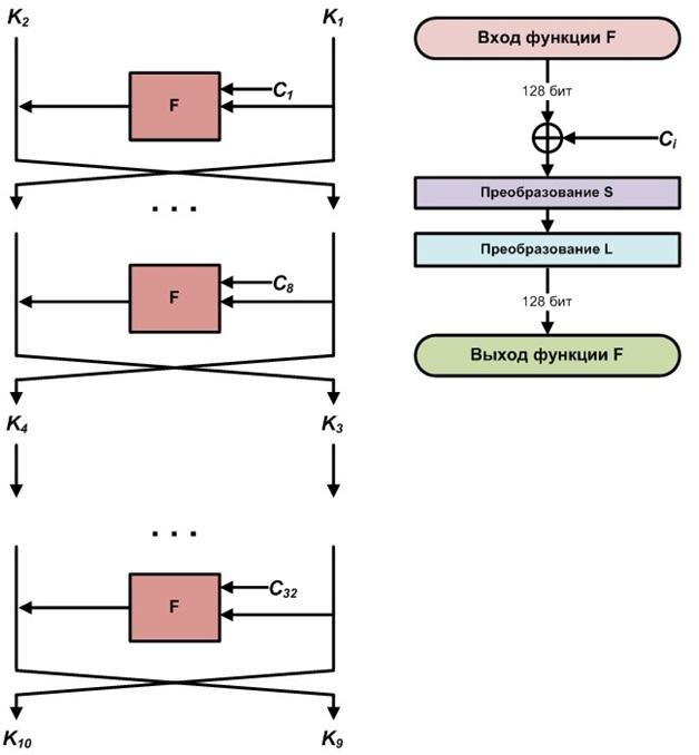 Криптографический алгоритм «Кузнечик»: просто о сложном - 11