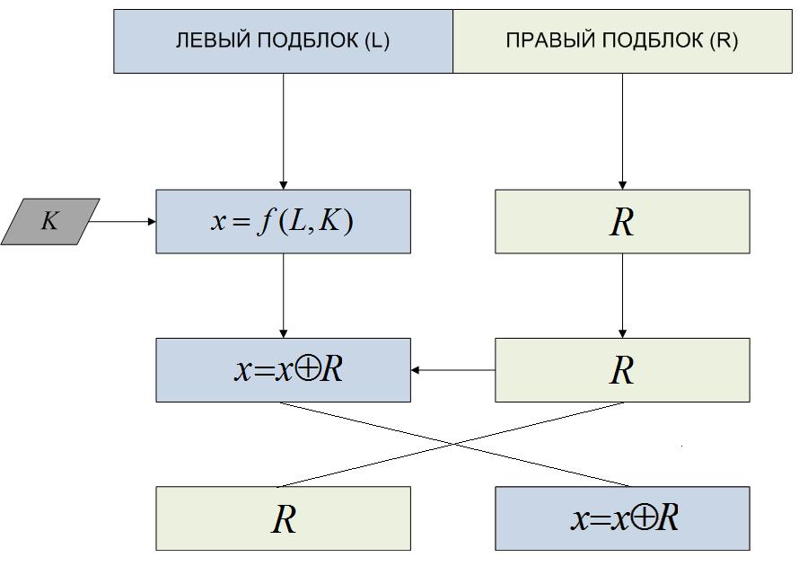 Криптографический алгоритм «Кузнечик»: просто о сложном - 8