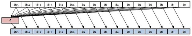 Криптографический алгоритм «Кузнечик»: просто о сложном - 9