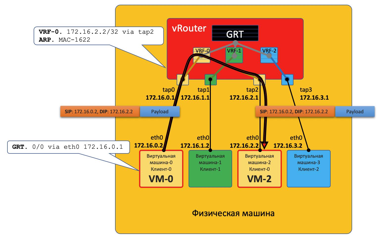 Автоматизация Для Самых Маленьких. Часть первая (которая после нулевой). Виртуализация сети - 12
