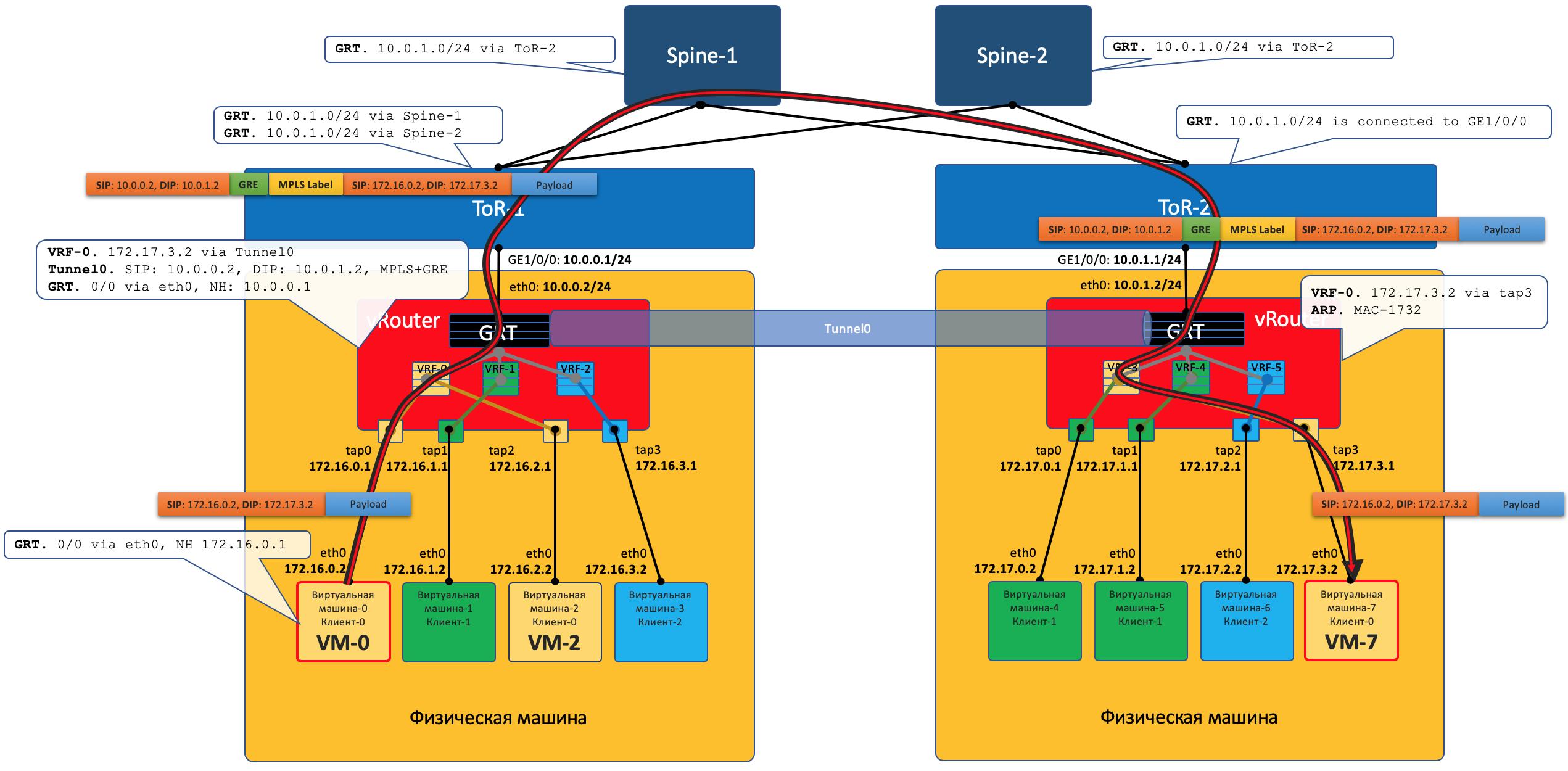 Автоматизация Для Самых Маленьких. Часть первая (которая после нулевой). Виртуализация сети - 14
