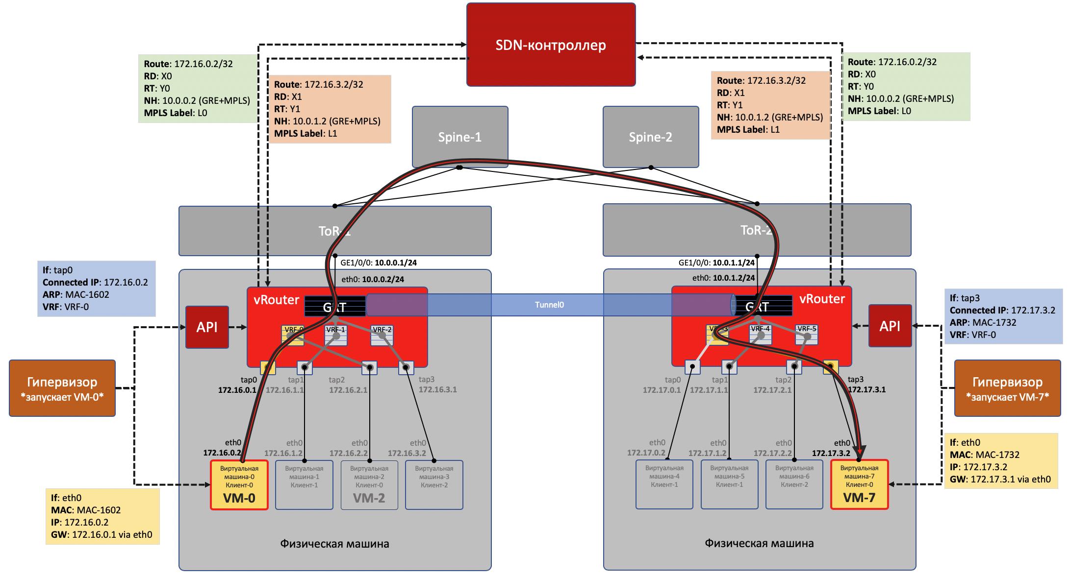 Автоматизация Для Самых Маленьких. Часть первая (которая после нулевой). Виртуализация сети - 16
