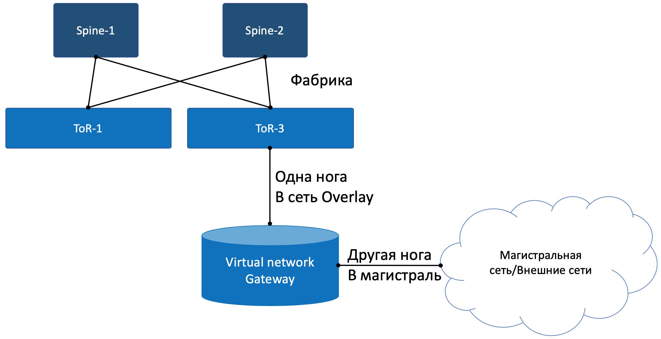 Автоматизация Для Самых Маленьких. Часть первая (которая после нулевой). Виртуализация сети - 17