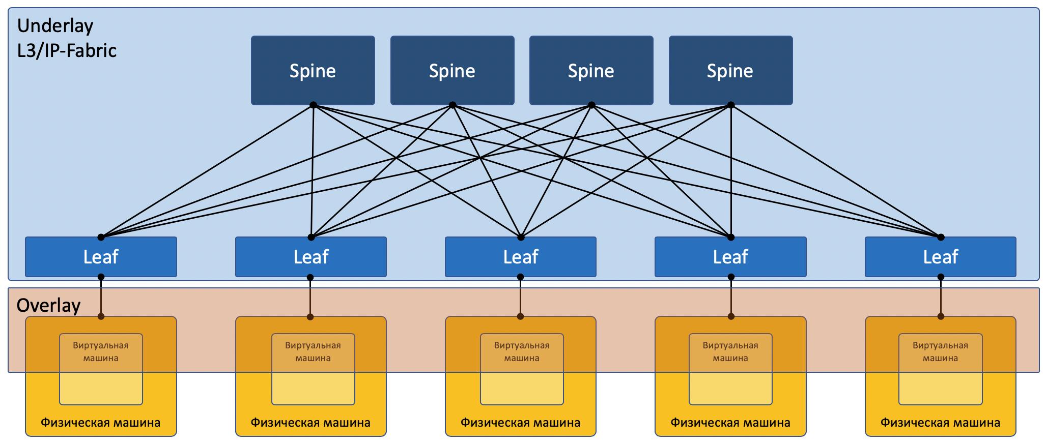 Автоматизация Для Самых Маленьких. Часть первая (которая после нулевой). Виртуализация сети - 4