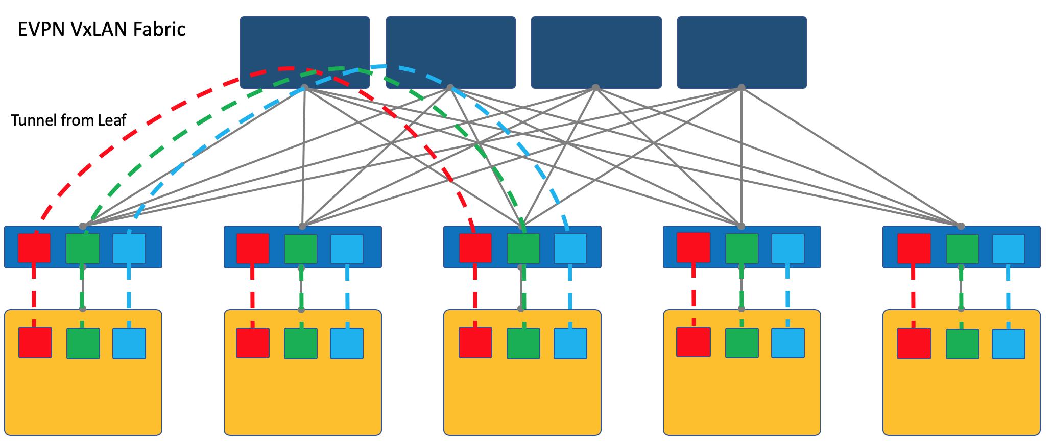 Автоматизация Для Самых Маленьких. Часть первая (которая после нулевой). Виртуализация сети - 7