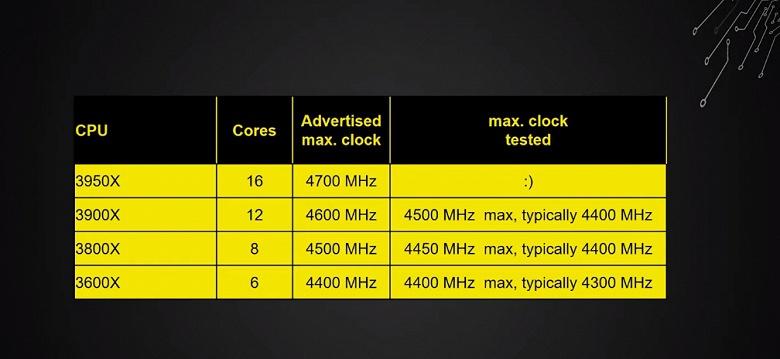Не рассчитывайте на разгон. Новейшие процессоры AMD Ryzen 3000 работают фактически на пределе своих возможностей