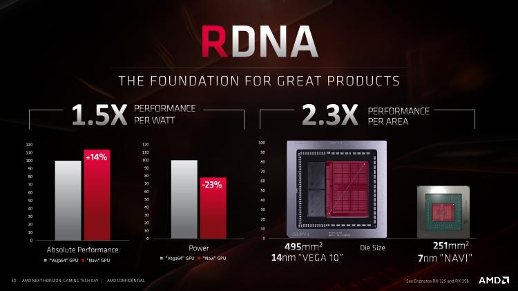 Новая статья: Обзор видеокарт AMD Radeon RX 5700 и Radeon RX 5700 XT: наконец-то получилось!