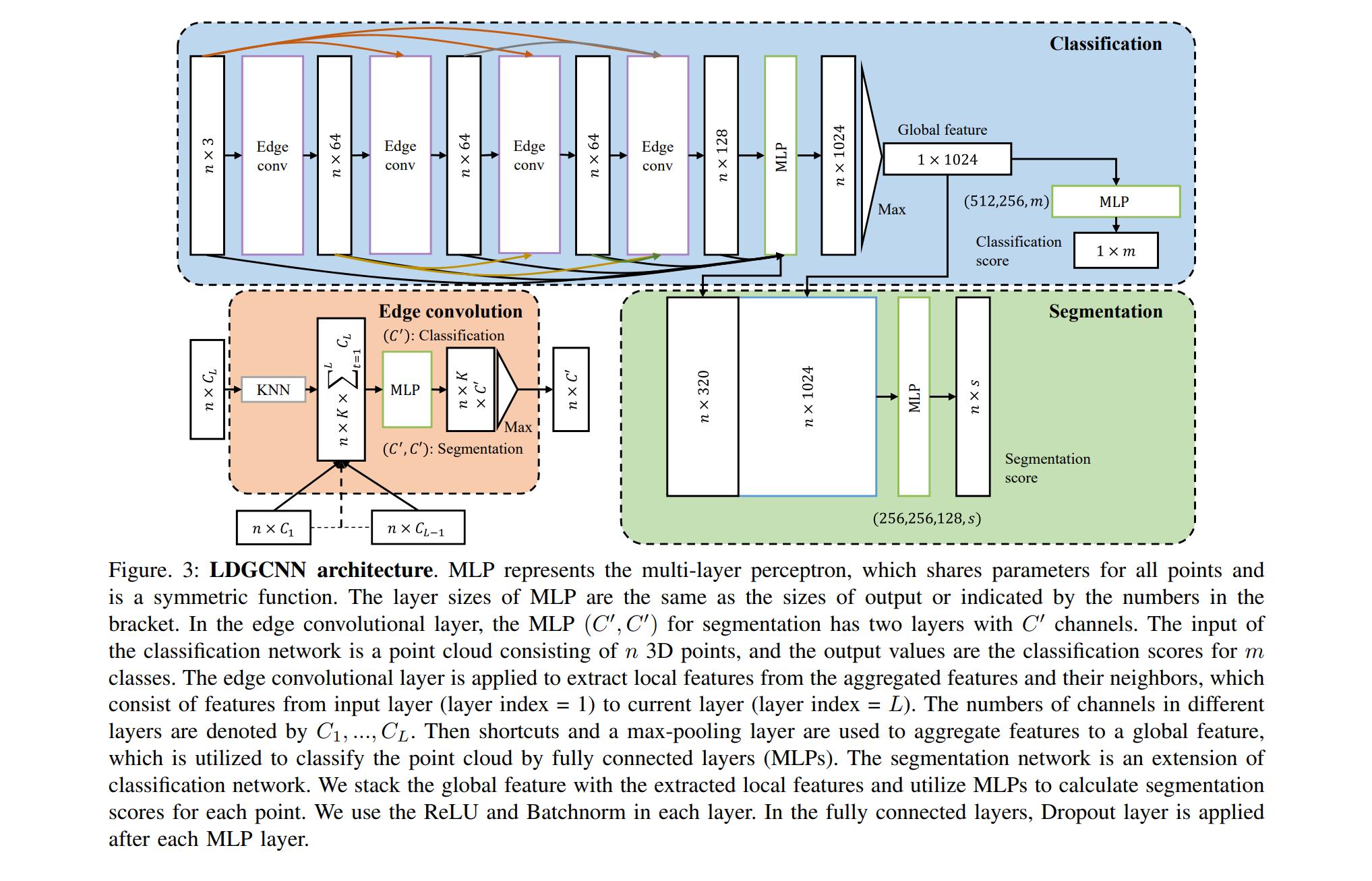 архитектура Linked DGCNN