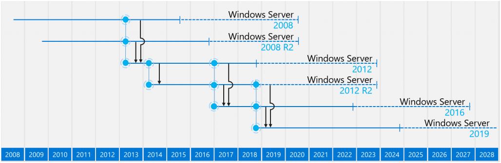 Windows Server 2008 R2 – Король умер, да здравствует король - 1