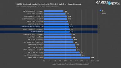 Тесты CPU Ryzen 5 3600: на уровне Core i7-9700K при вдвое меньшей цене