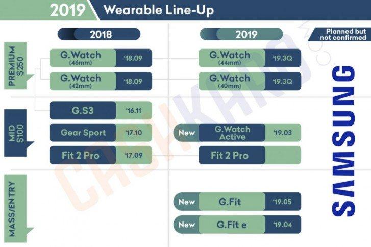Флагманский планшет Galaxy Tab S5 и умные часы Galaxy Watch 2 выйдут одновременно со смартфонами Samsung Galaxy Note10