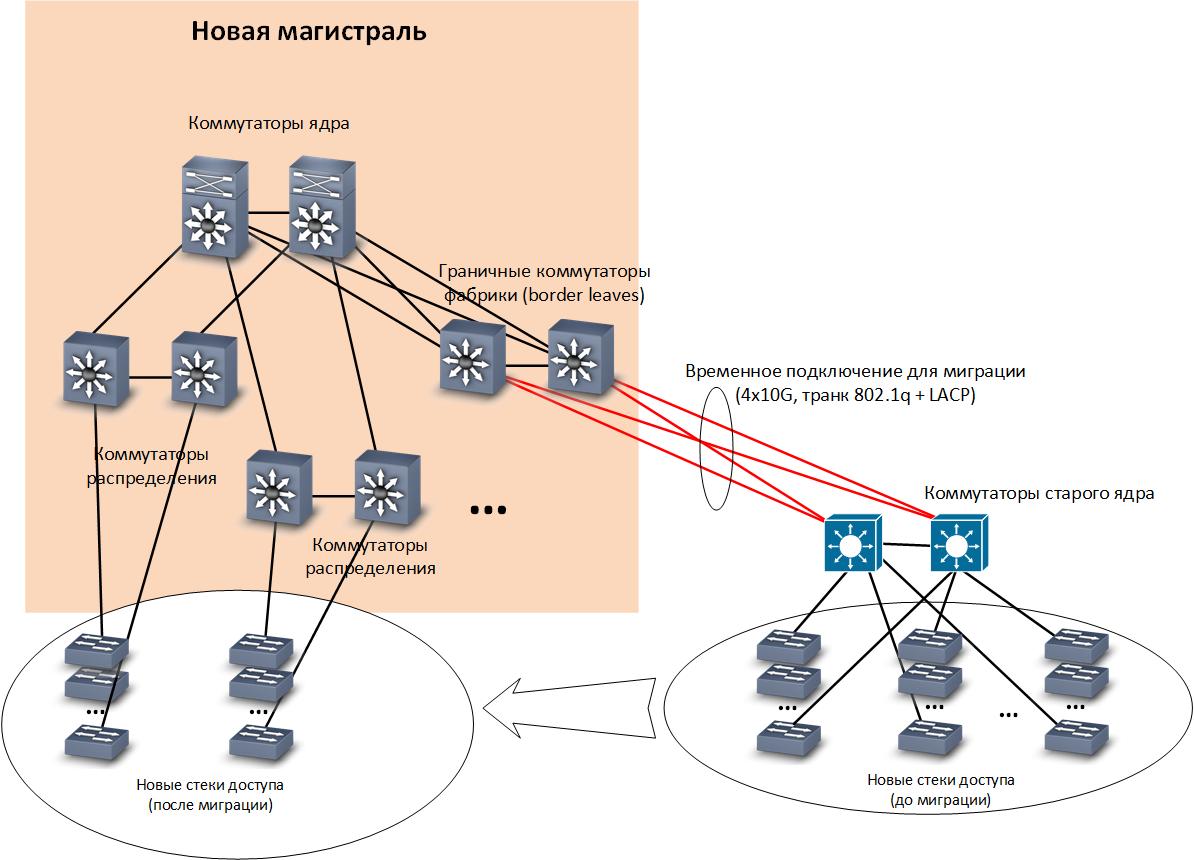 Как мы спроектировали и реализовали новую сеть на Huawei в московском офисе, часть 2 - 6