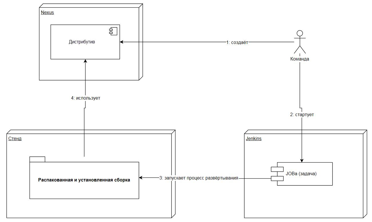 Метрики DevOps – откуда брать данные для расчетов - 4