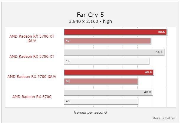 Снижение напряжения ядра повышает производительность видеокарт AMD Radeon RX 5700 и Radeon RX 5700 XT