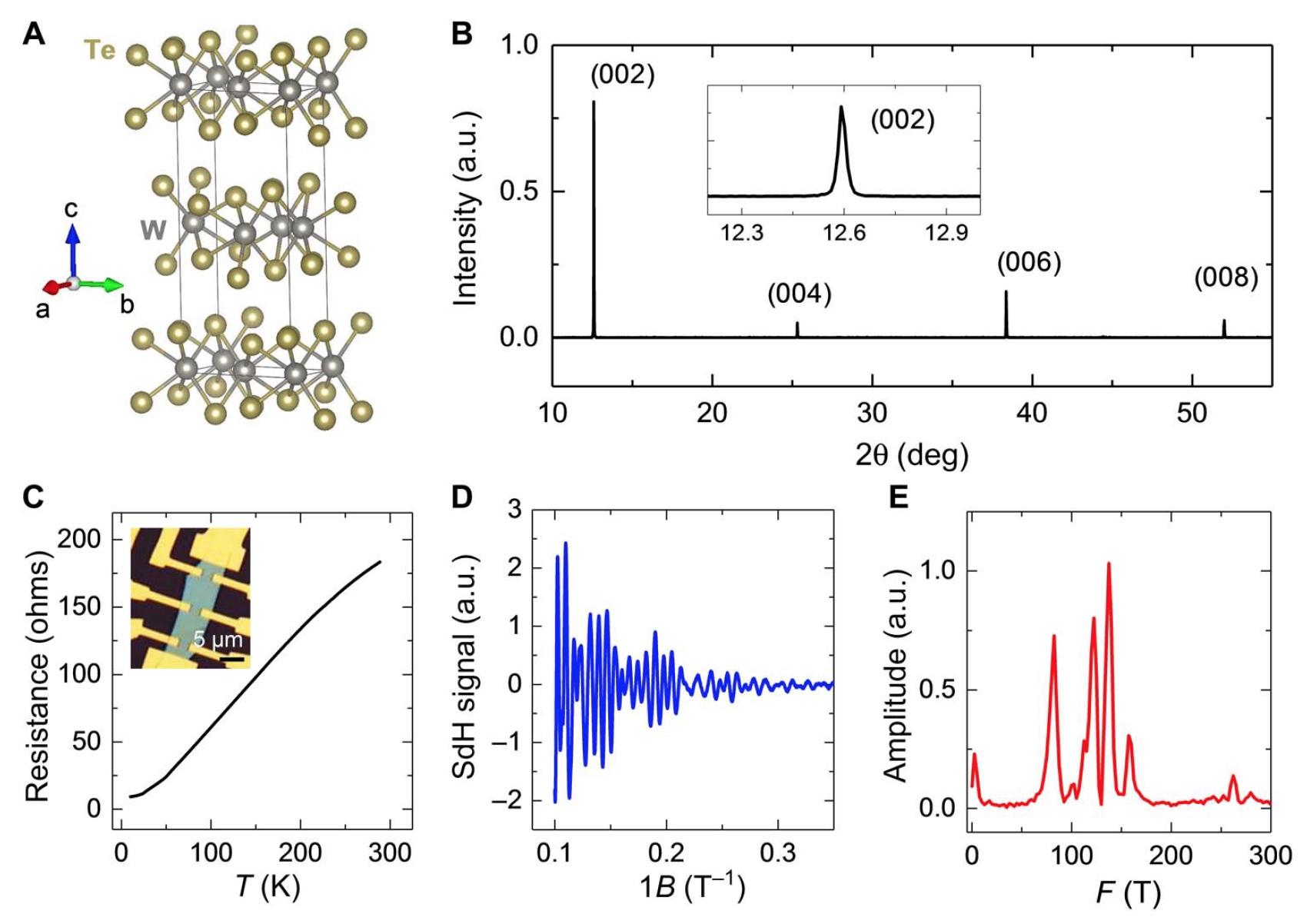 Полуметалл теллурид вольфрама — швейцарский нож дня нанотехнологий - 2