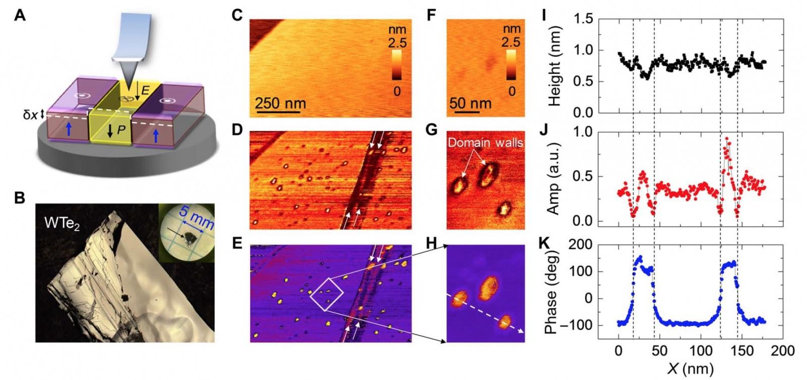 Полуметалл теллурид вольфрама — швейцарский нож дня нанотехнологий - 4