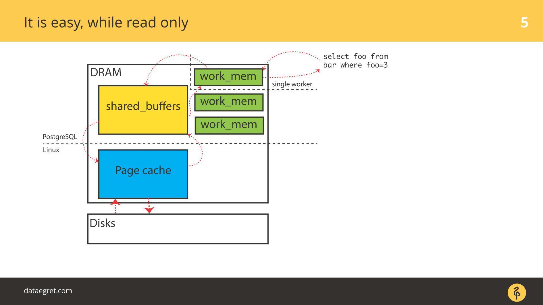 Последние изменения в IO-стеке Linux с точки зрения DBA - 2