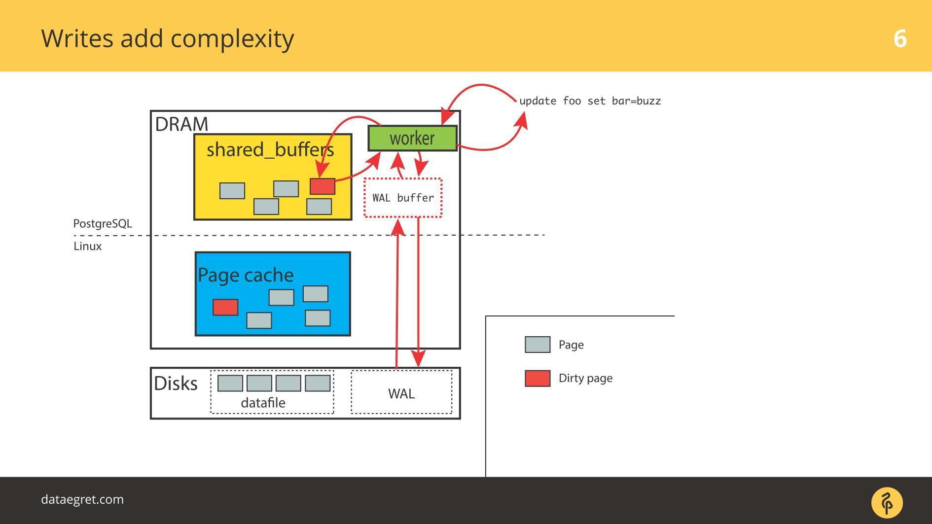 Последние изменения в IO-стеке Linux с точки зрения DBA - 3