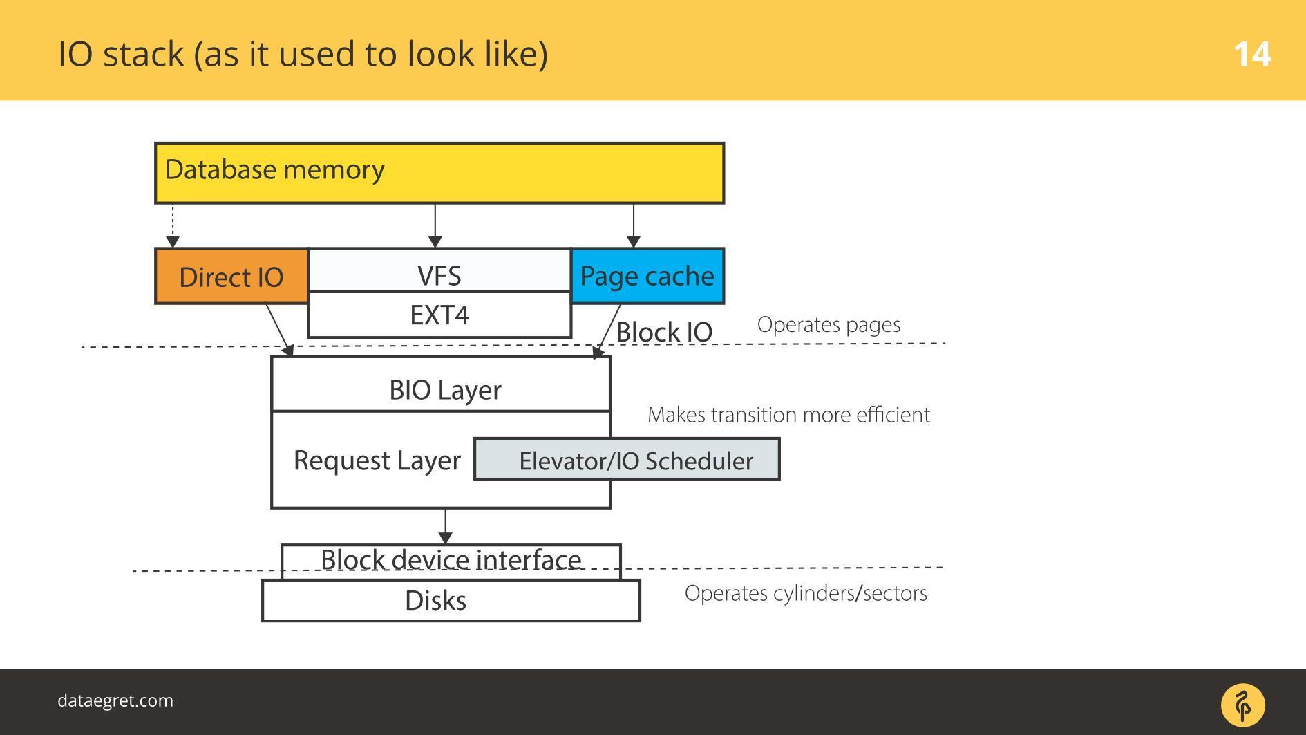 Последние изменения в IO-стеке Linux с точки зрения DBA - 4