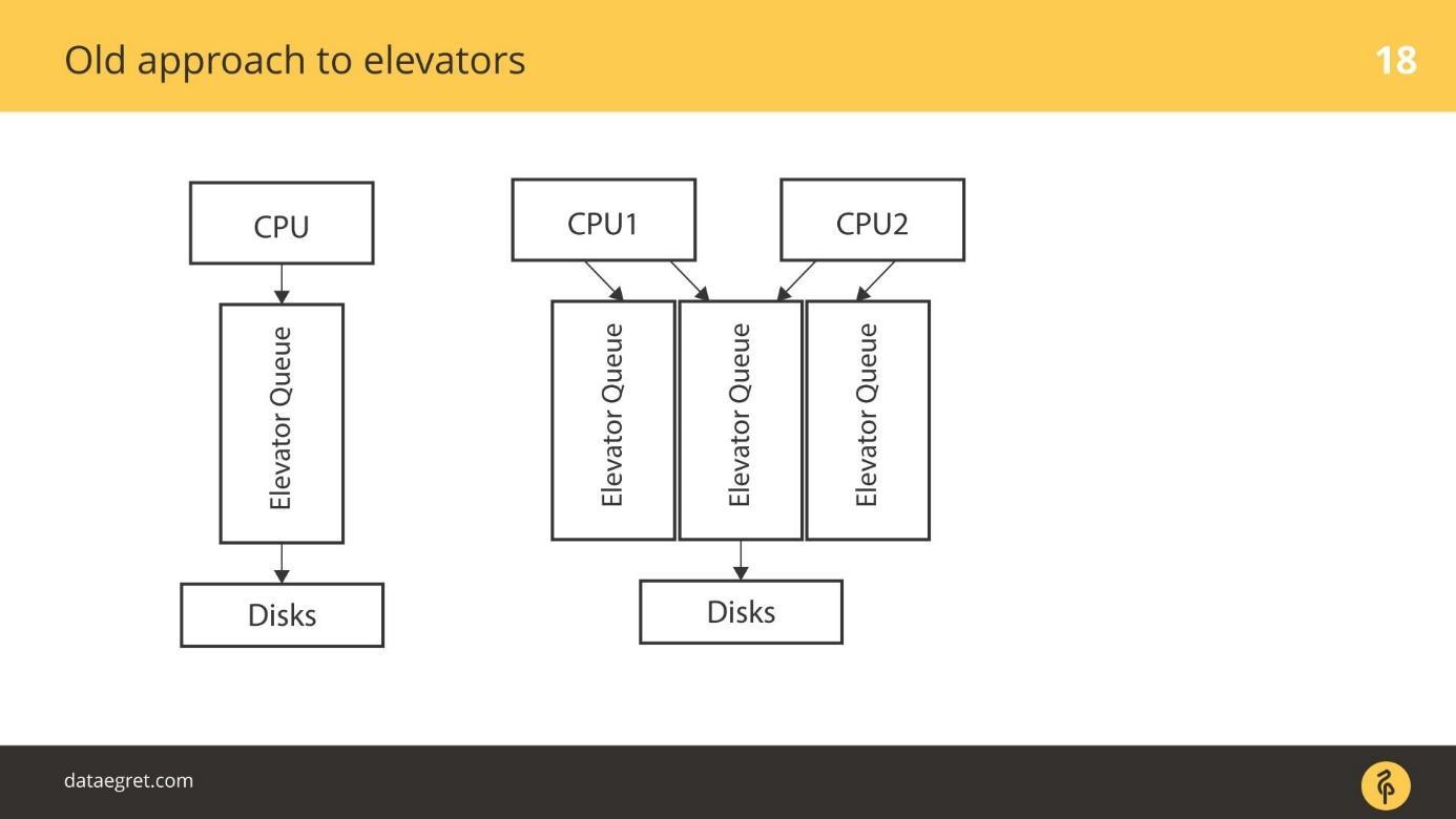 Последние изменения в IO-стеке Linux с точки зрения DBA - 5