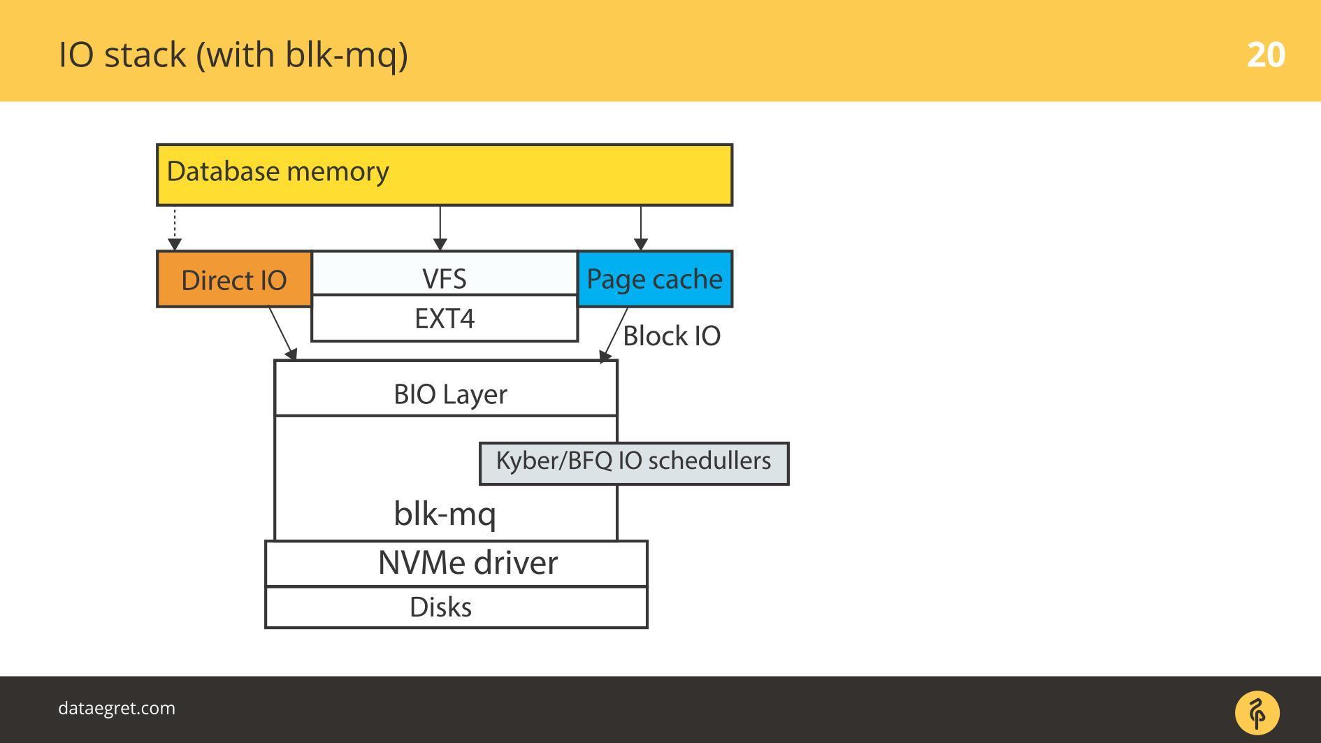 Последние изменения в IO-стеке Linux с точки зрения DBA - 7