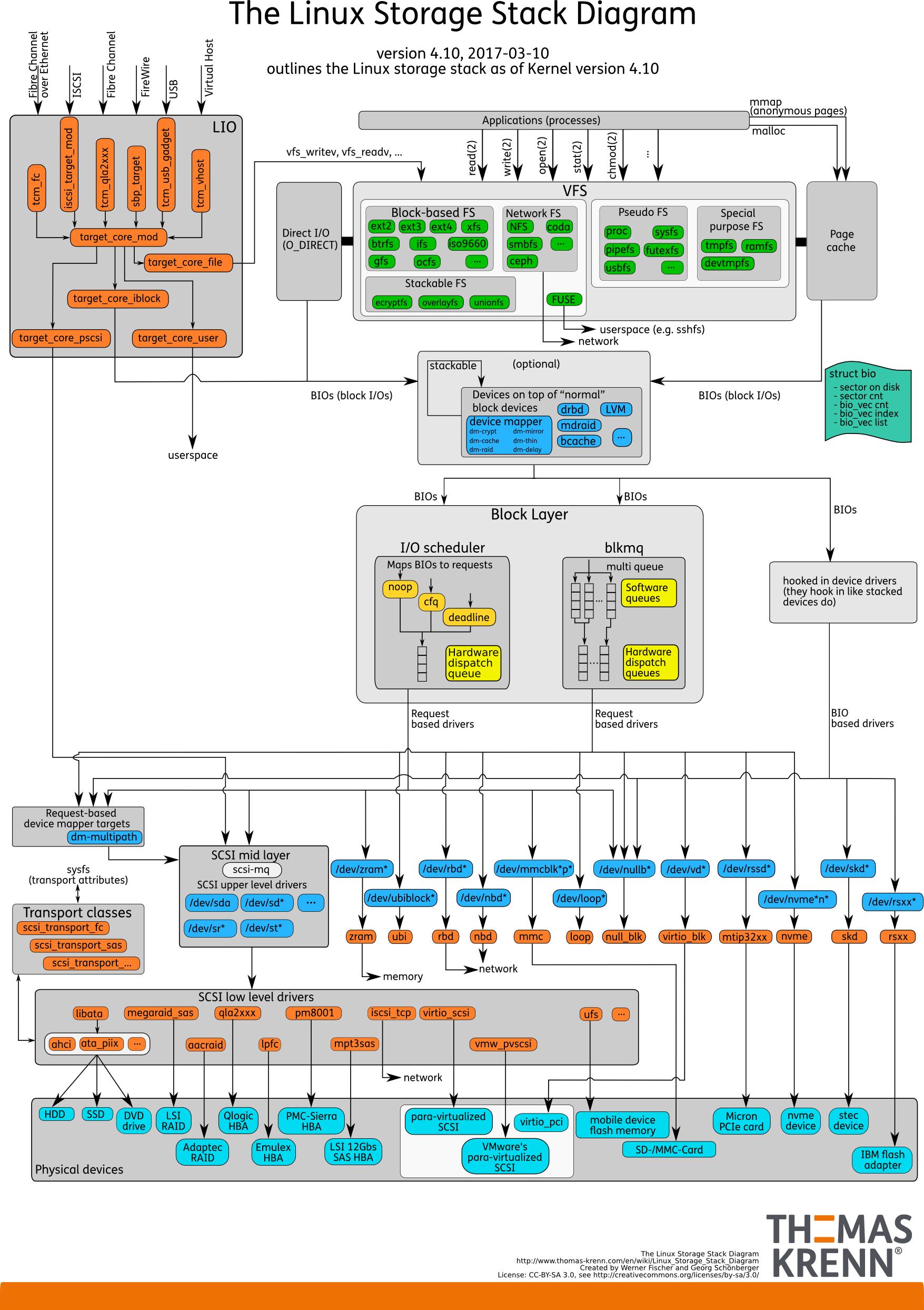 Последние изменения в IO-стеке Linux с точки зрения DBA - 8