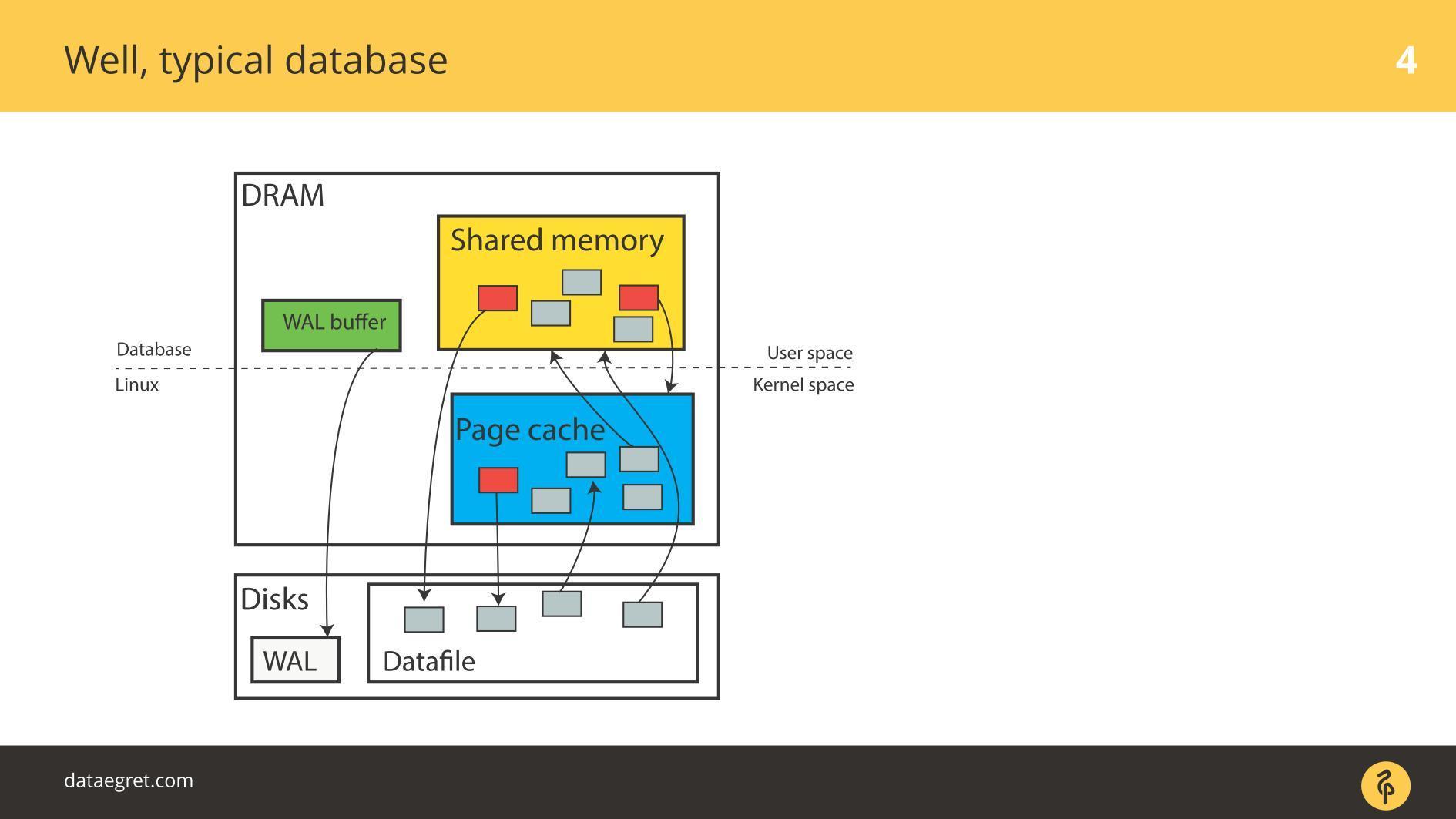 Последние изменения в IO-стеке Linux с точки зрения DBA - 1