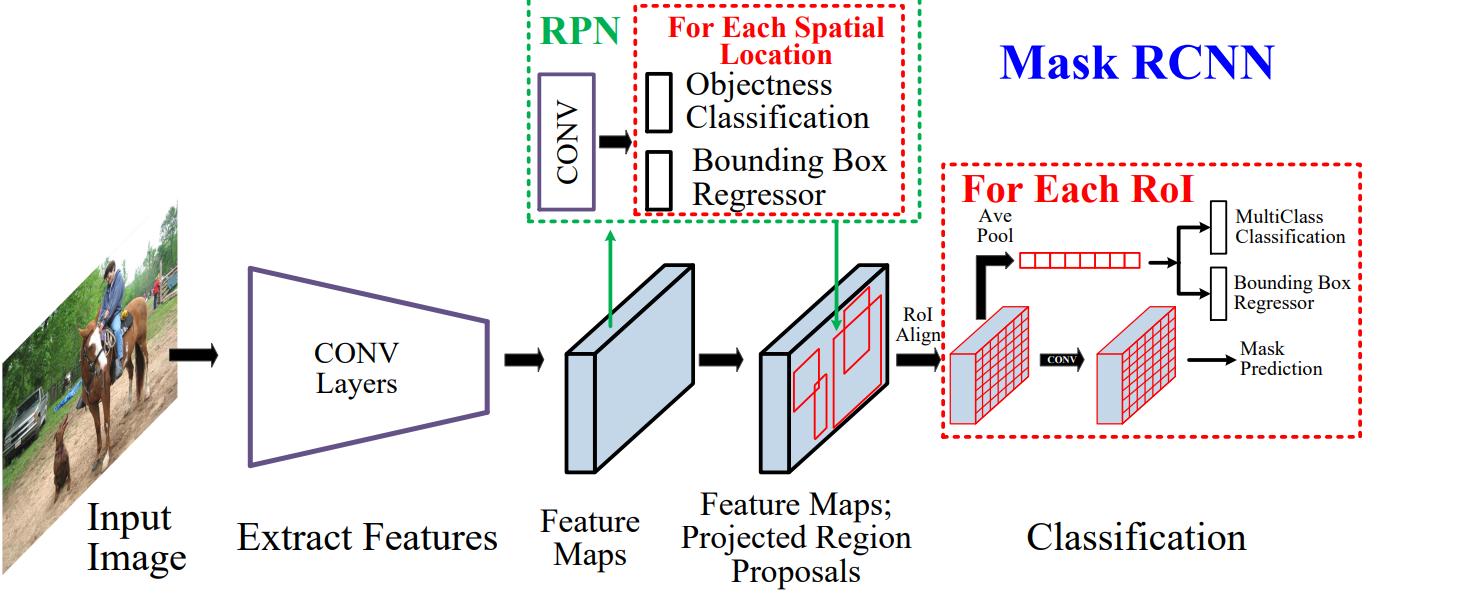 Вижу, значит существую: обзор Deep Learning в Computer Vision (часть 2) - 10
