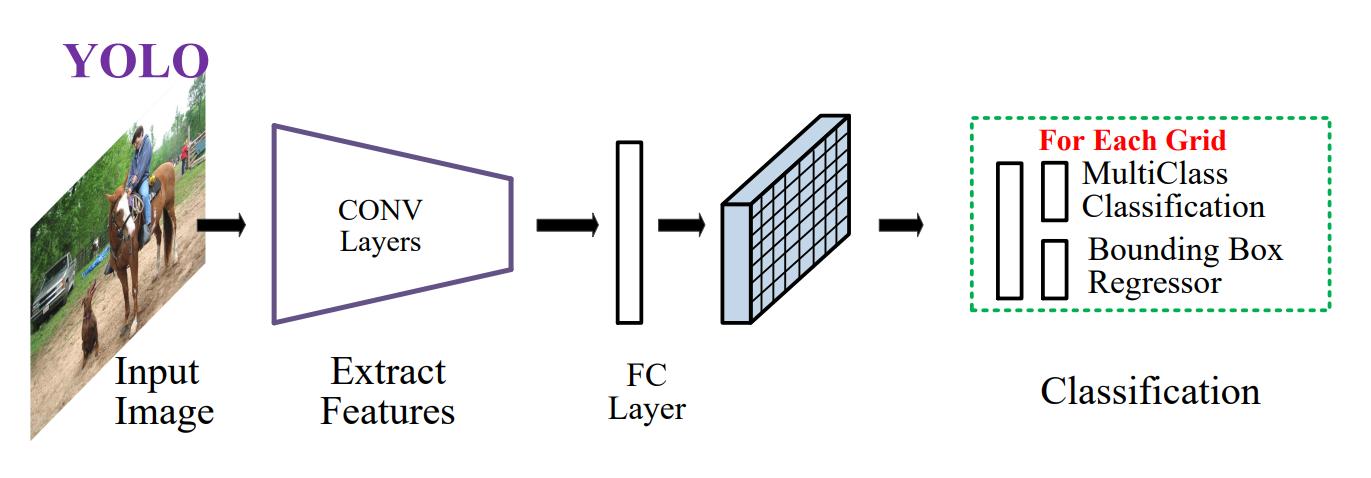 Вижу, значит существую: обзор Deep Learning в Computer Vision (часть 2) - 12