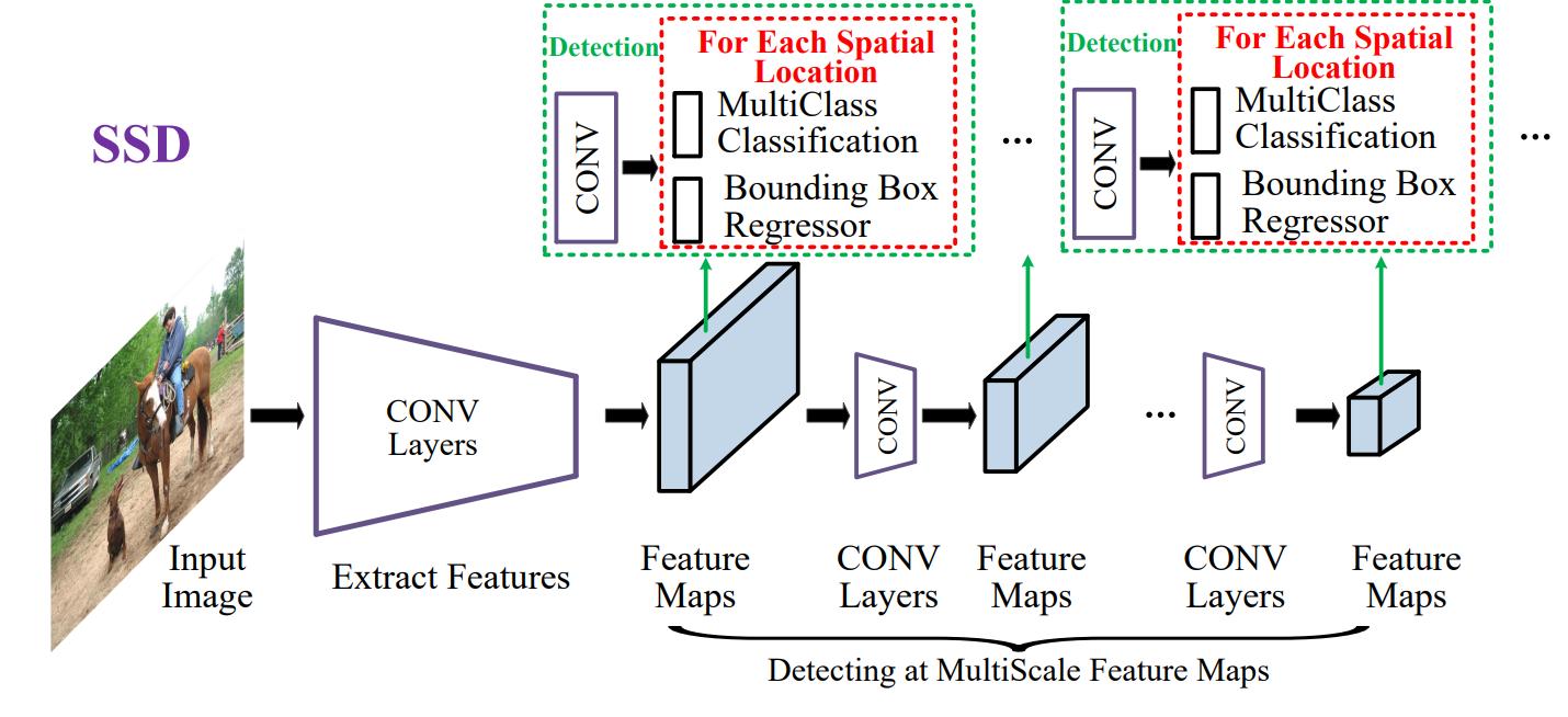 Вижу, значит существую: обзор Deep Learning в Computer Vision (часть 2) - 13