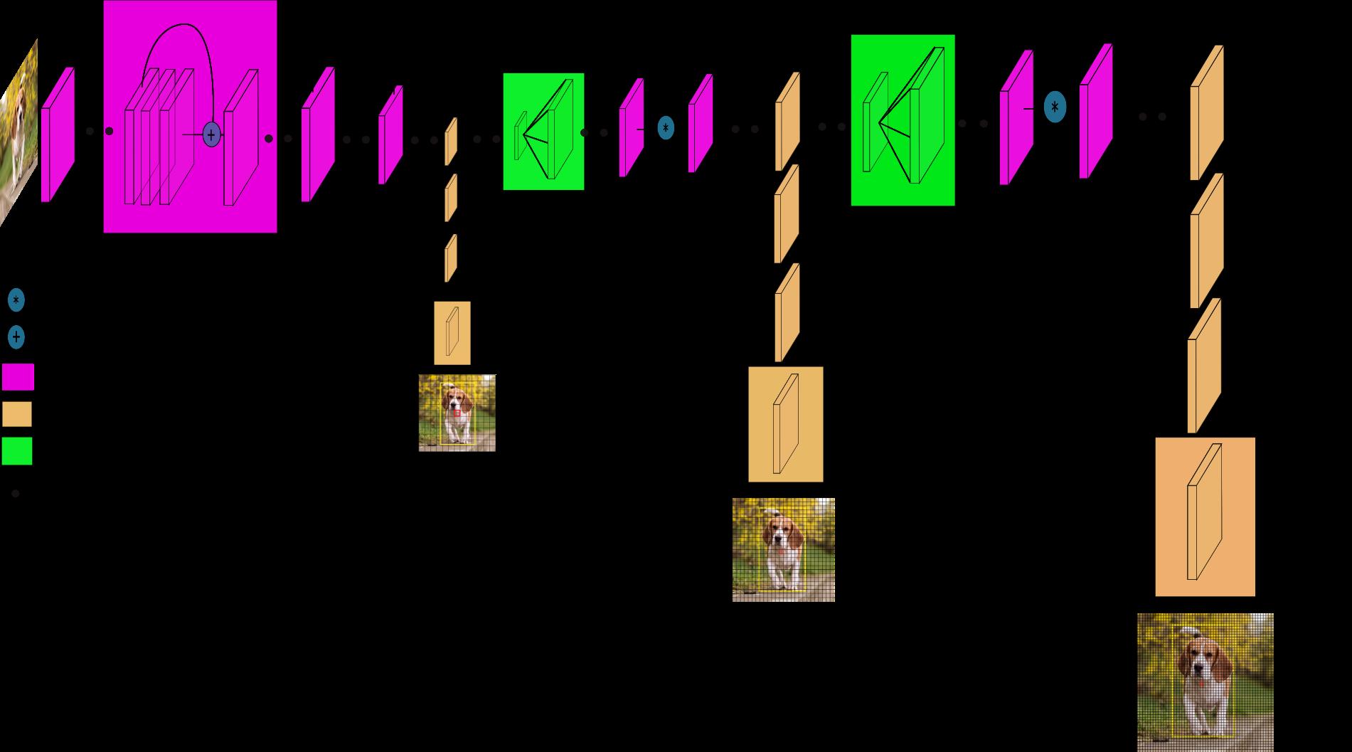 Вижу, значит существую: обзор Deep Learning в Computer Vision (часть 2) - 14