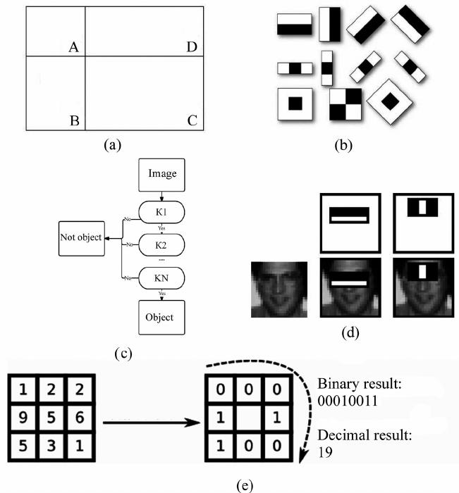 Вижу, значит существую: обзор Deep Learning в Computer Vision (часть 2) - 17