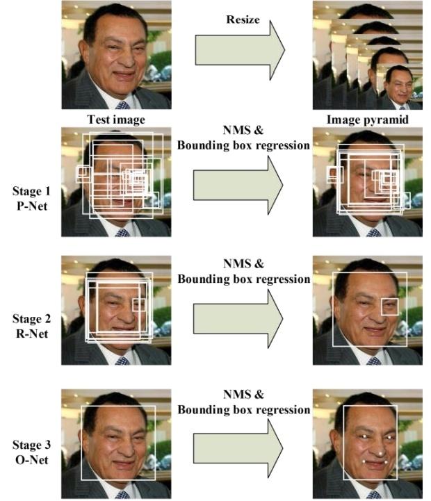 Вижу, значит существую: обзор Deep Learning в Computer Vision (часть 2) - 18