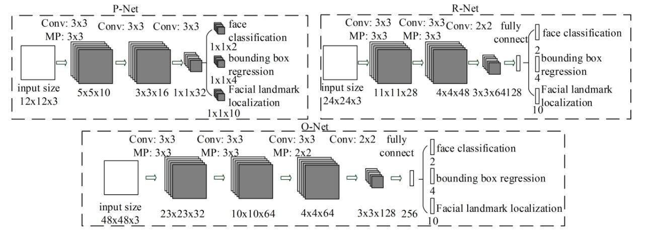 Вижу, значит существую: обзор Deep Learning в Computer Vision (часть 2) - 19