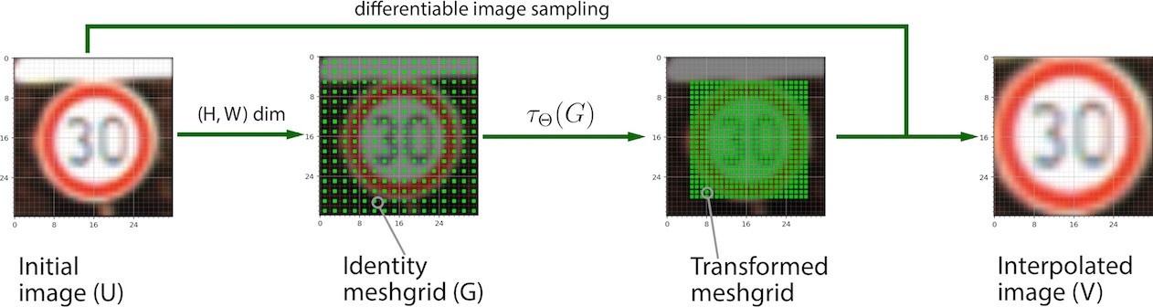 Вижу, значит существую: обзор Deep Learning в Computer Vision (часть 2) - 26