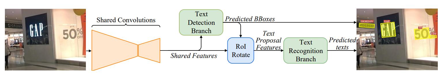 Вижу, значит существую: обзор Deep Learning в Computer Vision (часть 2) - 28