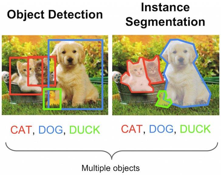 Вижу, значит существую: обзор Deep Learning в Computer Vision (часть 2) - 4