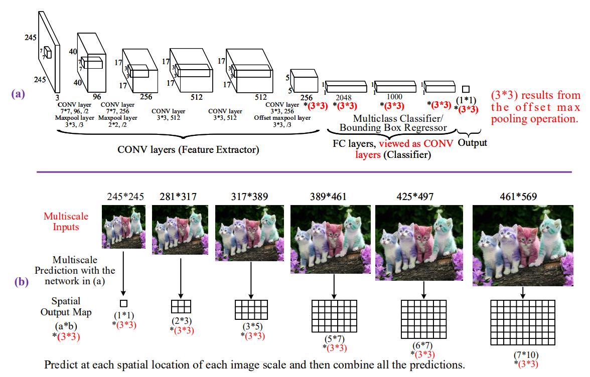 Вижу, значит существую: обзор Deep Learning в Computer Vision (часть 2) - 6