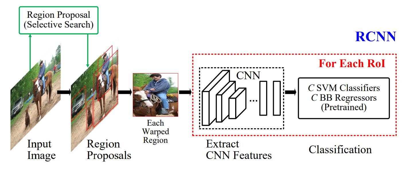 Вижу, значит существую: обзор Deep Learning в Computer Vision (часть 2) - 7