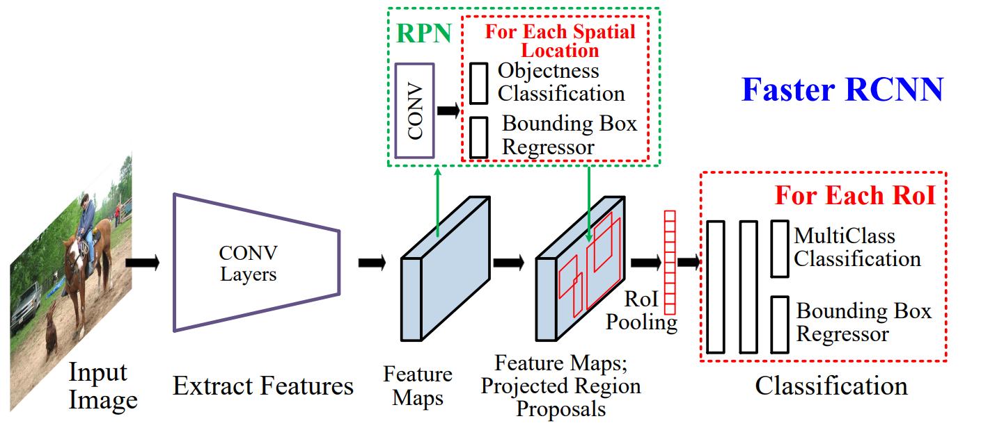 Вижу, значит существую: обзор Deep Learning в Computer Vision (часть 2) - 9