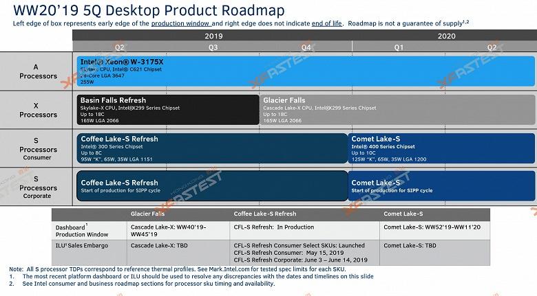 LGA 1200 — именно так будет называться новый процессорный разъём Intel