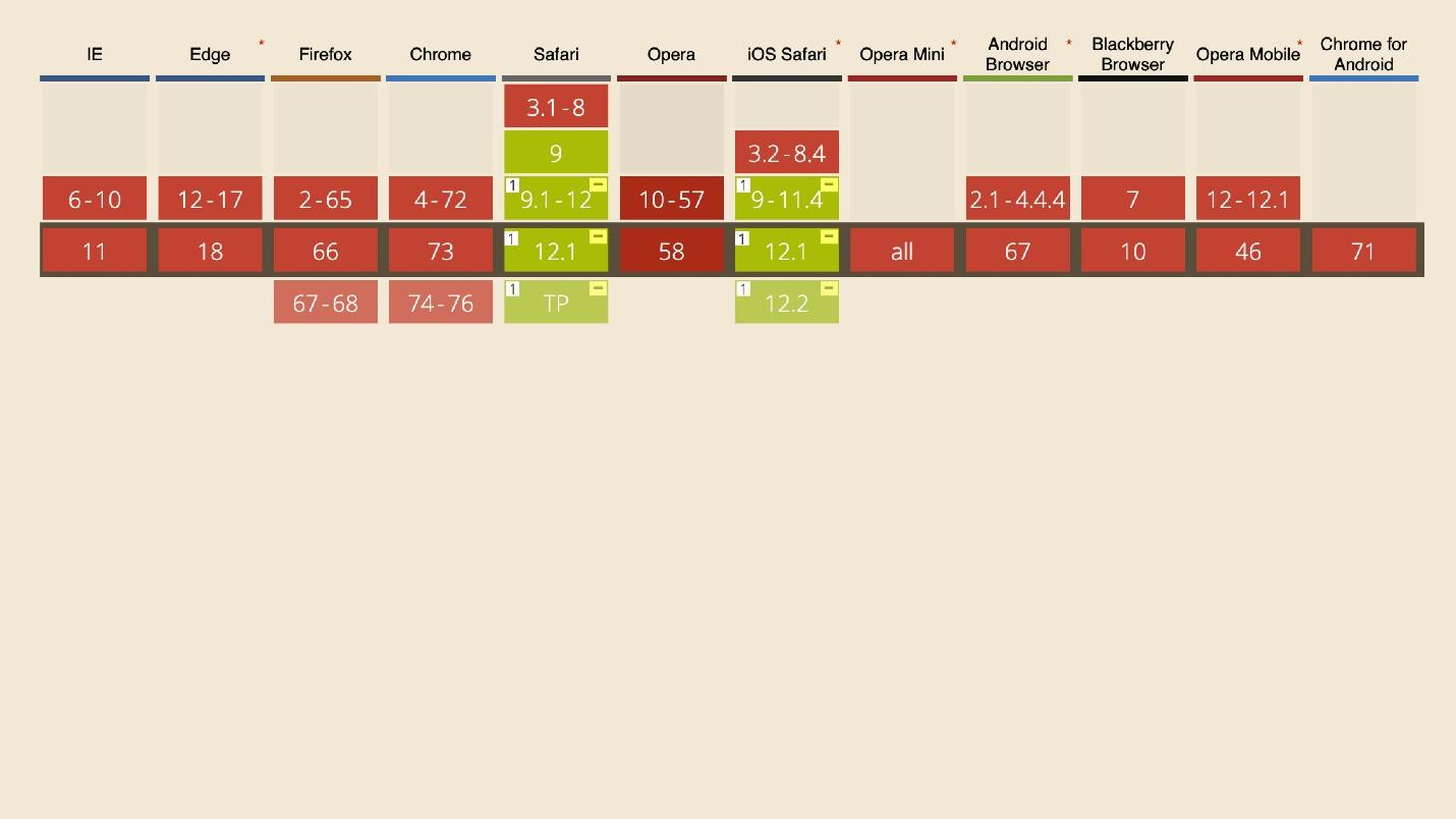 The state of CSS - 33