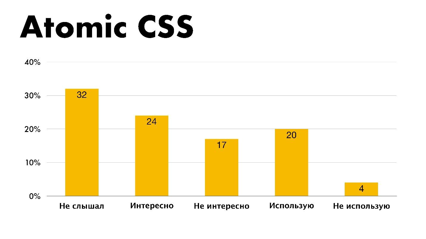The state of CSS - 51