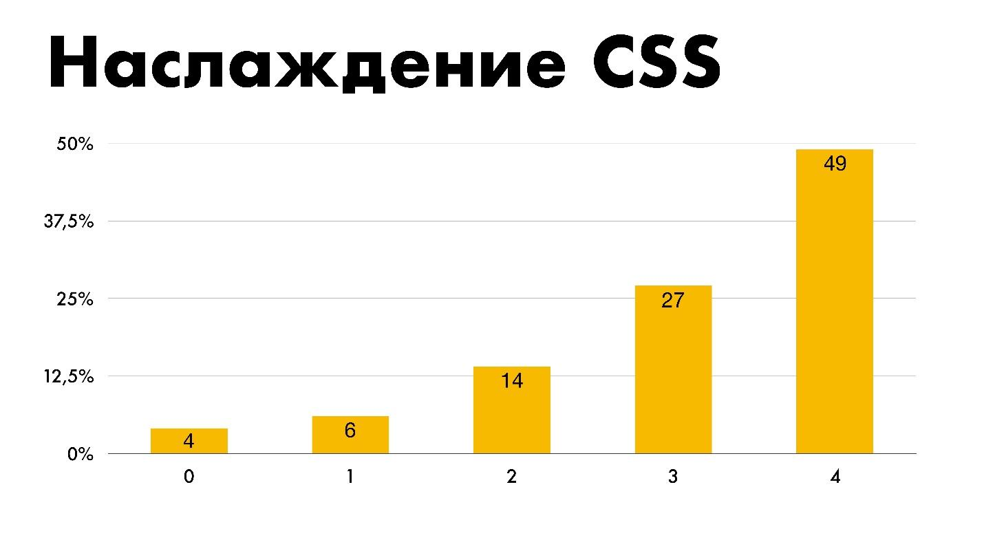 The state of CSS - 63