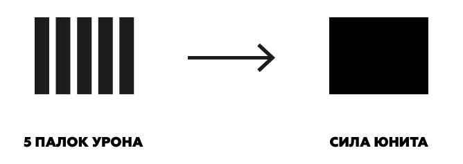 Курс Молодого Геймдизайнера: как считать баланс персонажей и снаряжения без математики - 3