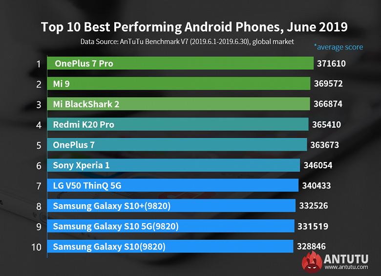 OnePlus 7 Pro — лидер рейтинга AnTuTu по среднему показателю производительности